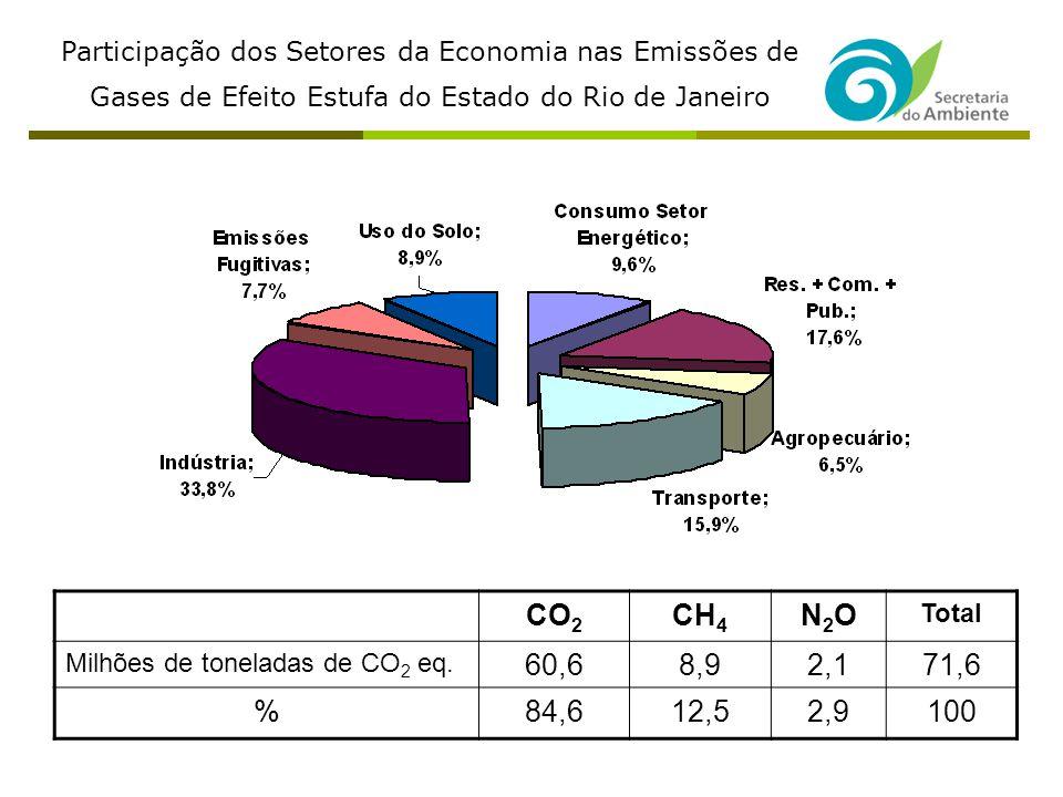 CO 2 CH 4 N2ON2O Total Milhões de toneladas de CO 2 eq.