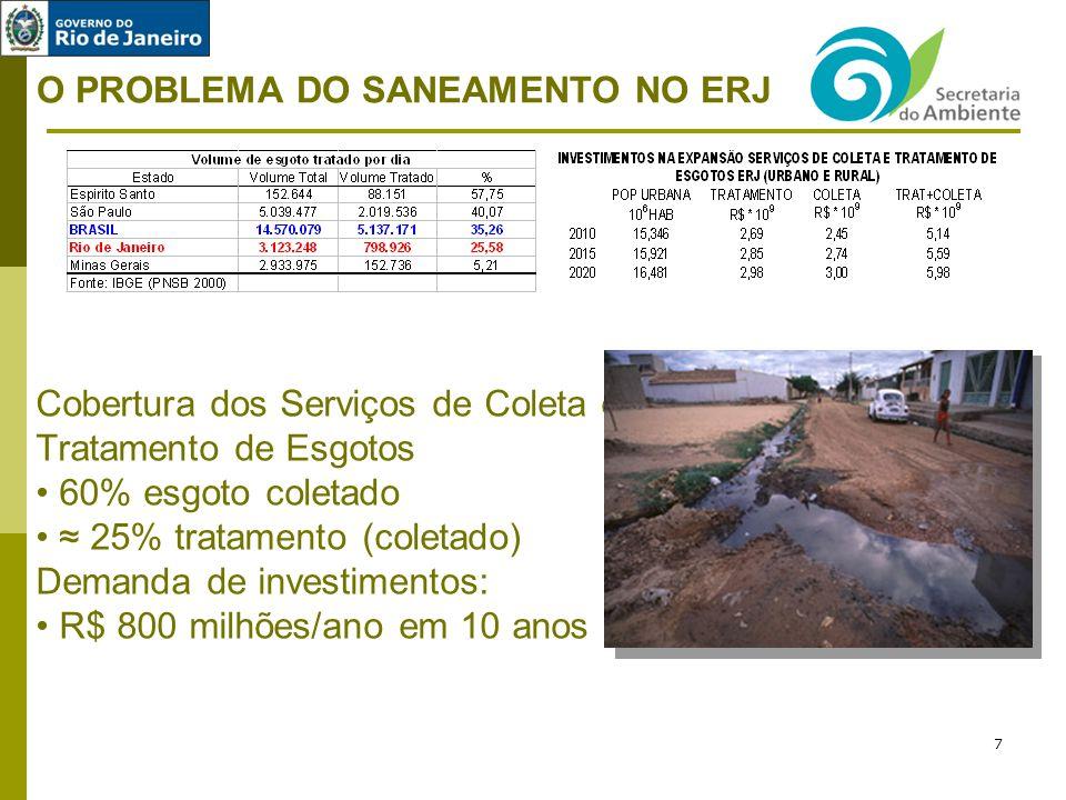 O PROBLEMA DO SANEAMENTO NO ERJ Cobertura dos Serviços de Coleta e Tratamento de Esgotos 60% esgoto coletado 25% tratamento (coletado) Demanda de investimentos: R$ 800 milhões/ano em 10 anos 7