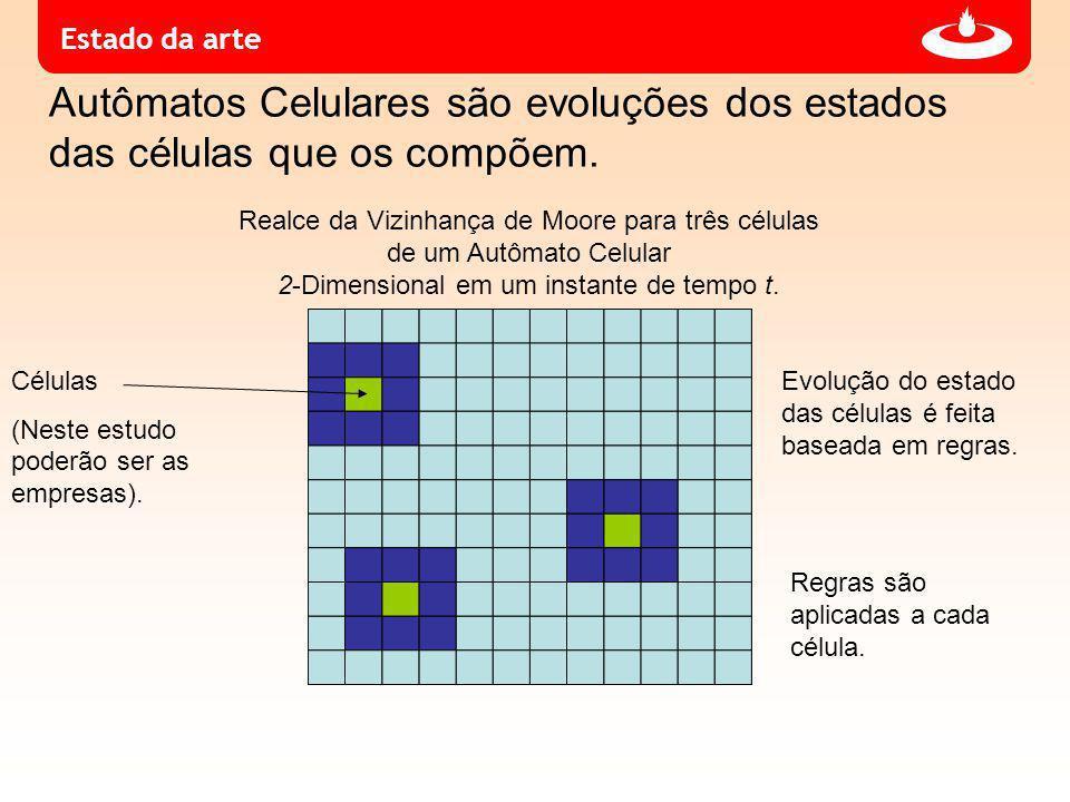 Estado da arte Realce da Vizinhança de Moore para três células de um Autômato Celular 2-Dimensional em um instante de tempo t.