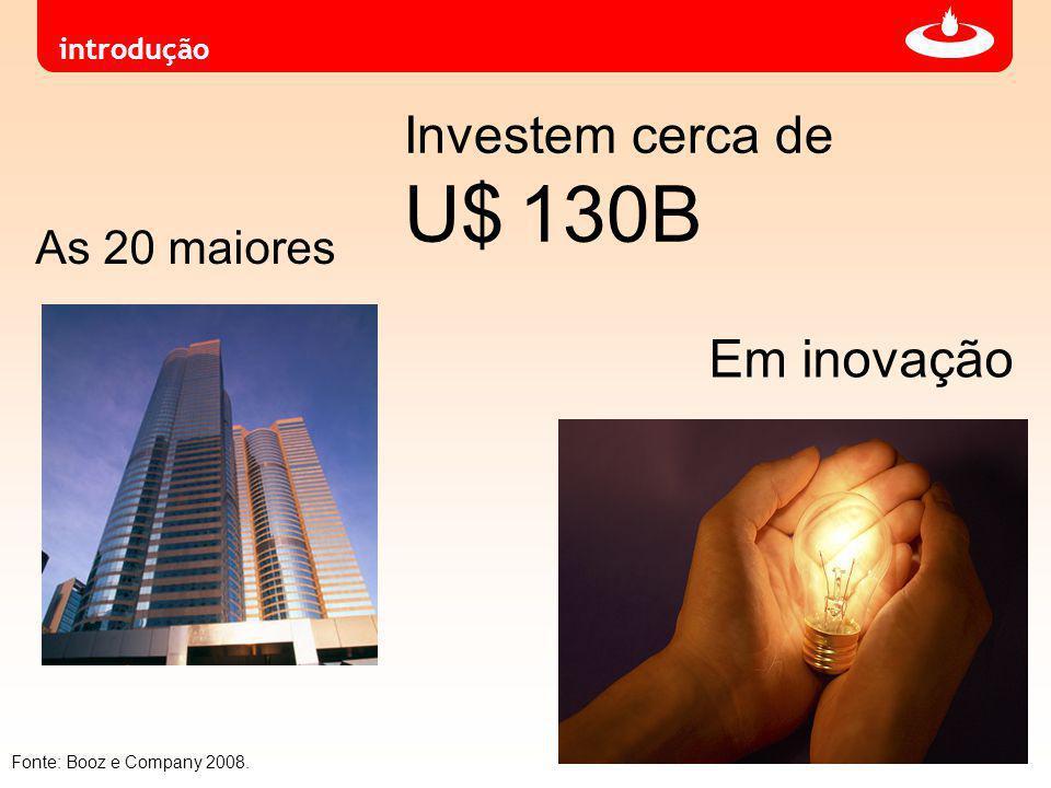 introdução As 20 maiores Investem cerca de U$ 130B Em inovação Fonte: Booz e Company 2008.