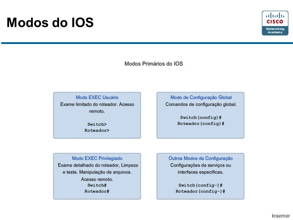 kraemer Modos do IOS