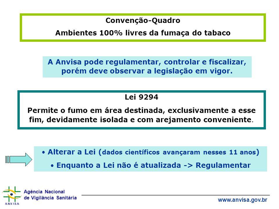 Agência Nacional de Vigilância Sanitária www.anvisa.gov.br Convenção-Quadro Ambientes 100% livres da fumaça do tabaco A Anvisa pode regulamentar, cont
