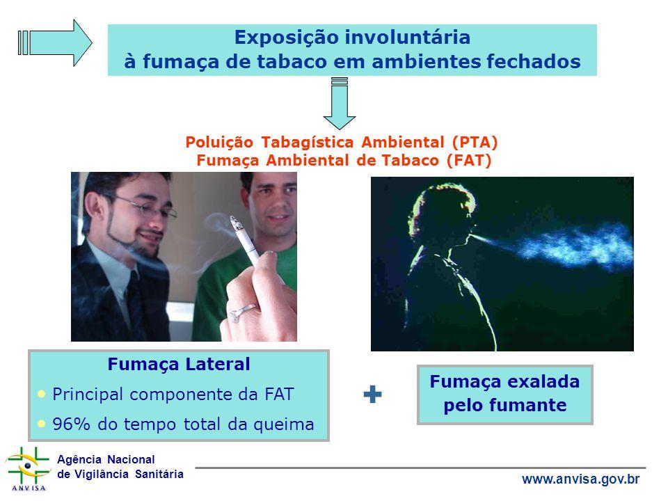 Agência Nacional de Vigilância Sanitária www.anvisa.gov.br Exposição involuntária à fumaça de tabaco em ambientes fechados Poluição Tabagística Ambien