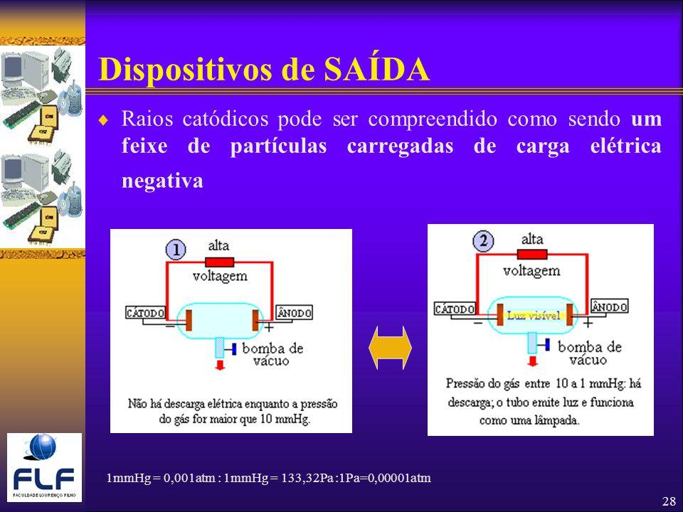 28 Dispositivos de SAÍDA Raios catódicos pode ser compreendido como sendo um feixe de partículas carregadas de carga elétrica negativa 1mmHg = 0,001atm : 1mmHg = 133,32Pa :1Pa=0,00001atm