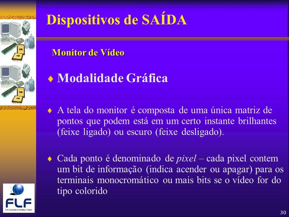30 Dispositivos de SAÍDA Modalidade Gráfica A tela do monitor é composta de uma única matriz de pontos que podem está em um certo instante brilhantes (feixe ligado) ou escuro (feixe desligado).