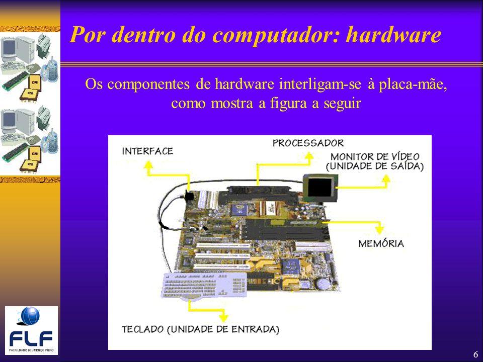 6 Por dentro do computador: hardware Os componentes de hardware interligam-se à placa-mãe, como mostra a figura a seguir