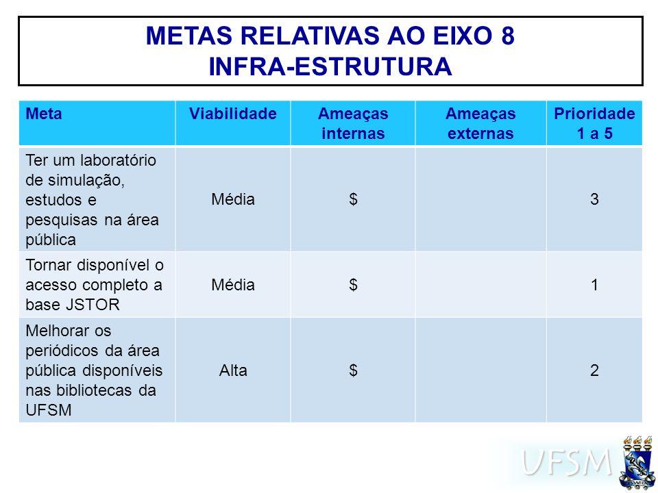 UFSM METAS RELATIVAS AO EIXO 8 INFRA-ESTRUTURA MetaViabilidadeAmeaças internas Ameaças externas Prioridade 1 a 5 Ter um laboratório de simulação, estu