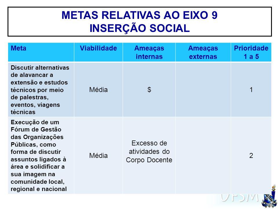 UFSM METAS RELATIVAS AO EIXO 9 INSERÇÃO SOCIAL MetaViabilidadeAmeaças internas Ameaças externas Prioridade 1 a 5 Discutir alternativas de alavancar a