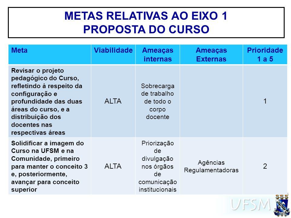 UFSM METAS RELATIVAS AO EIXO 1 PROPOSTA DO CURSO MetaViabilidadeAmeaças internas Ameaças Externas Prioridade 1 a 5 Revisar o projeto pedagógico do Cur