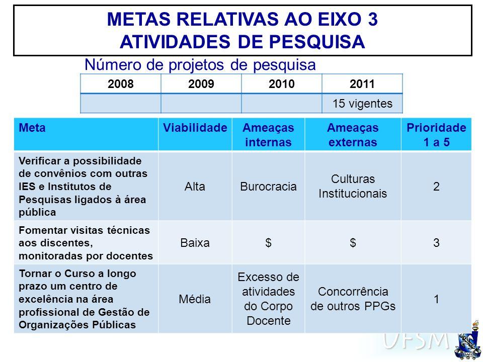 UFSM METAS RELATIVAS AO EIXO 3 ATIVIDADES DE PESQUISA MetaViabilidadeAmeaças internas Ameaças externas Prioridade 1 a 5 Verificar a possibilidade de c