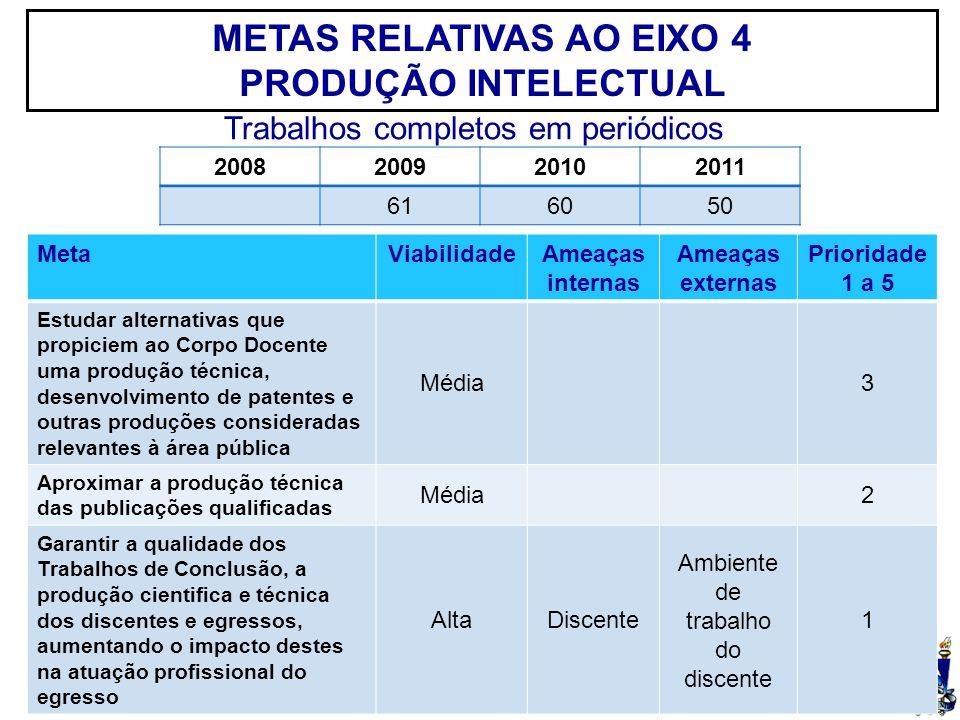 UFSM METAS RELATIVAS AO EIXO 4 PRODUÇÃO INTELECTUAL MetaViabilidadeAmeaças internas Ameaças externas Prioridade 1 a 5 Estudar alternativas que propici