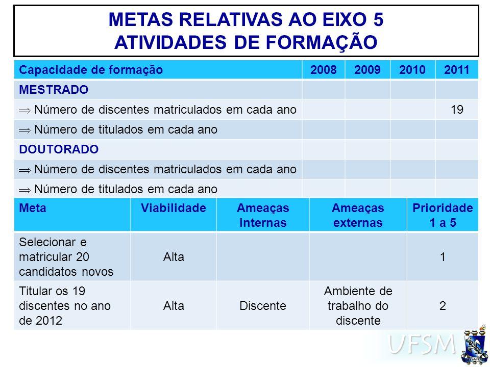 UFSM METAS RELATIVAS AO EIXO 5 ATIVIDADES DE FORMAÇÃO Capacidade de formação2008200920102011 MESTRADO Número de discentes matriculados em cada ano 19