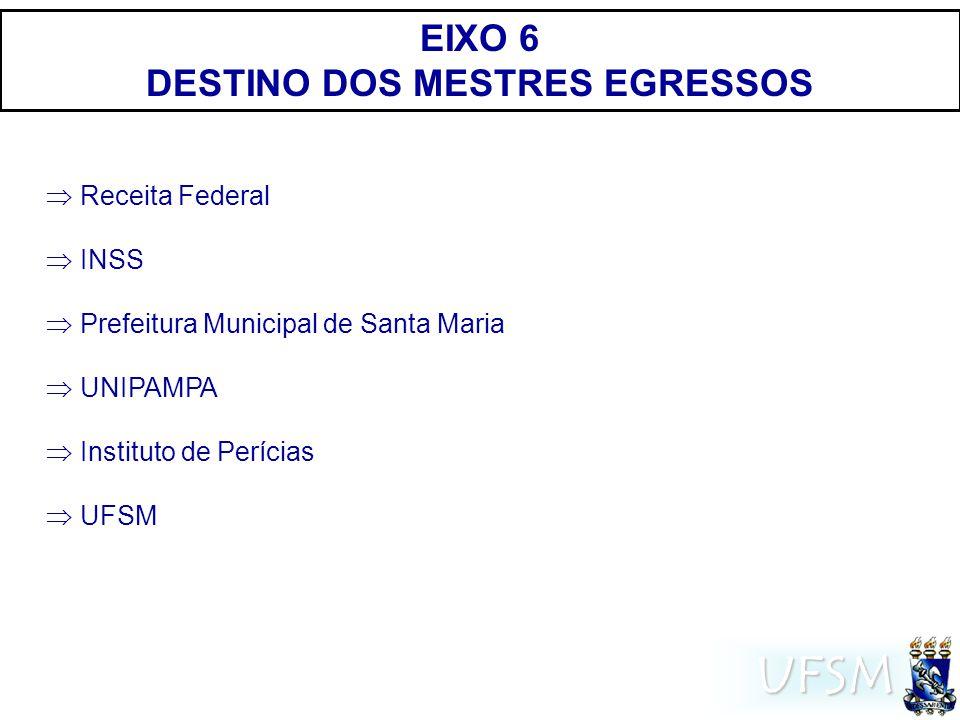 UFSM EIXO 6 DESTINO DOS MESTRES EGRESSOS Receita Federal INSS Prefeitura Municipal de Santa Maria UNIPAMPA Instituto de Perícias UFSM