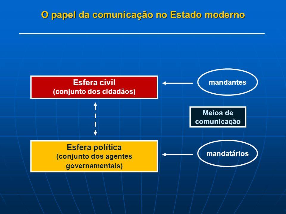 O papel da comunicação no Estado moderno Esfera civil (conjunto dos cidadãos) mandantes Esfera política (conjunto dos agentes governamentais) mandatár