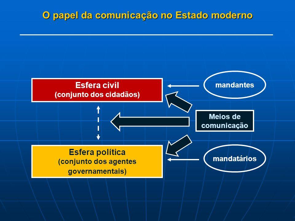 O papel da comunicação no Estado moderno Esfera civil (conjunto dos cidadãos) mandantes Esfera política (conjunto dos agentes governamentais) mandatários Meios de comunicação