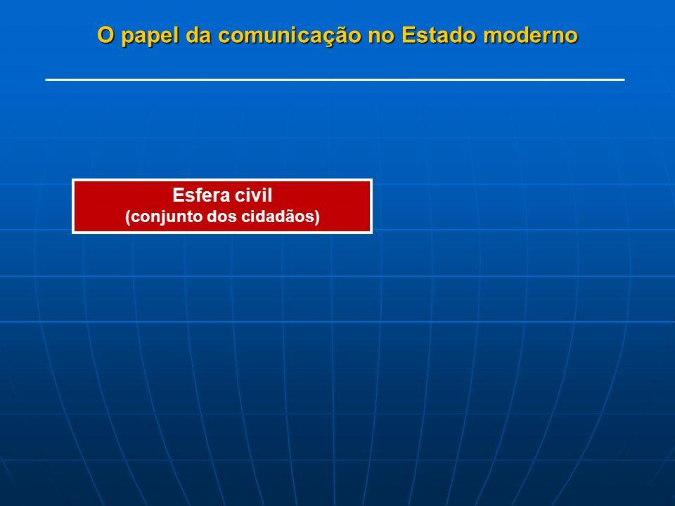 O papel da comunicação no Estado moderno Esfera civil (conjunto dos cidadãos) mandantes
