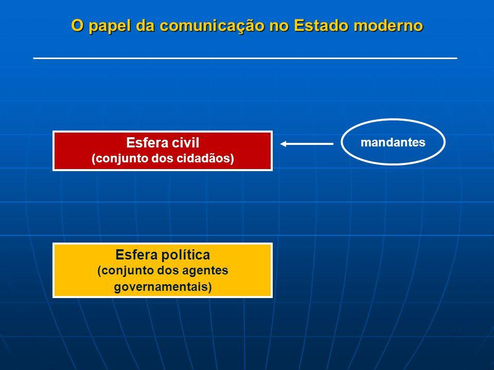 O papel da comunicação no Estado moderno Esfera civil (conjunto dos cidadãos) mandantes Esfera política (conjunto dos agentes governamentais)