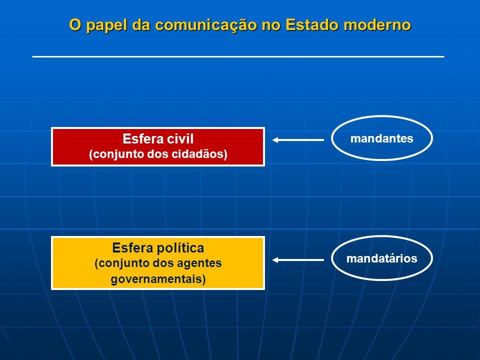 O papel da comunicação no Estado moderno Esfera civil (conjunto dos cidadãos) mandantes Esfera política (conjunto dos agentes governamentais) mandatários