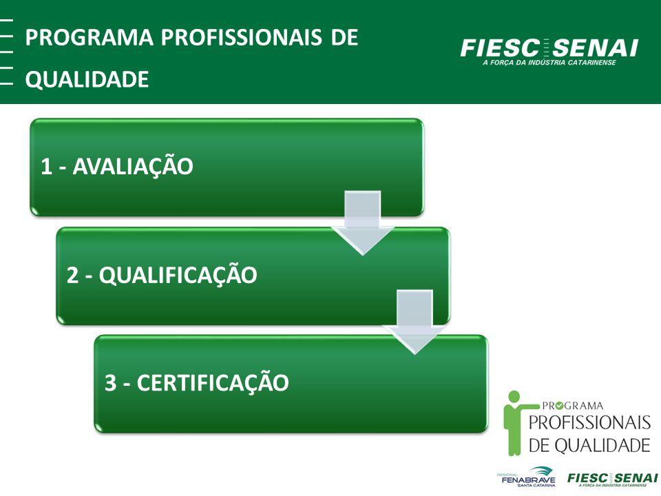 1 - AVALIAÇÃO3 - CERTIFICAÇÃO2 - QUALIFICAÇÃO PROGRAMA PROFISSIONAIS DE QUALIDADE