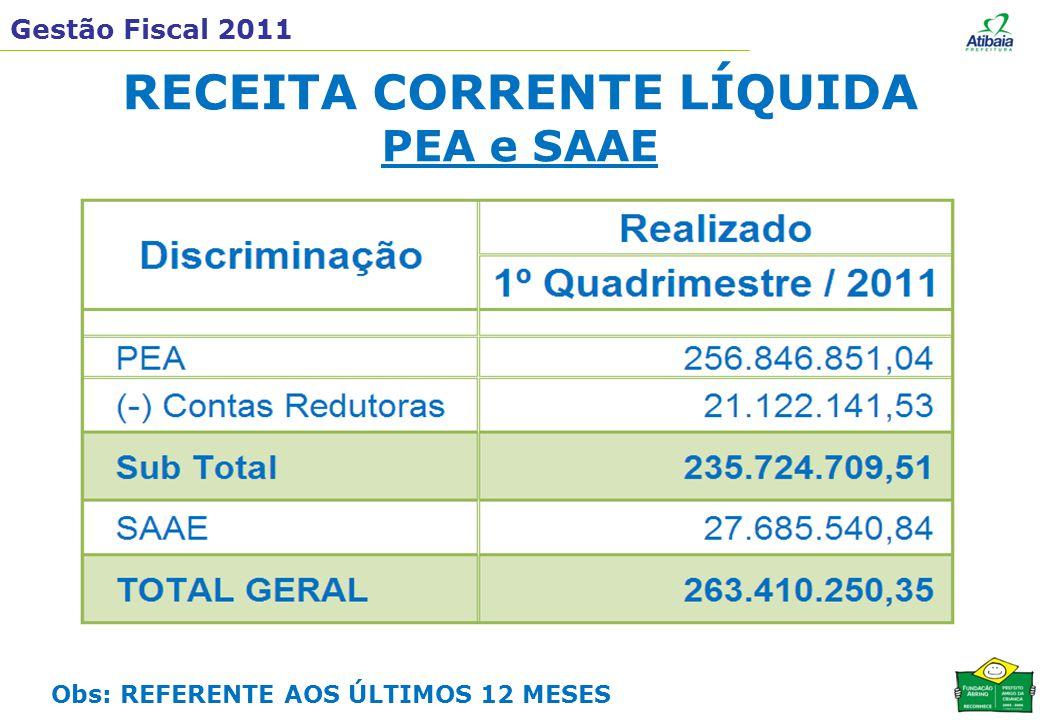 Gestão Fiscal 2011 RECEITA CORRENTE LÍQUIDA PEA e SAAE Obs: REFERENTE AOS ÚLTIMOS 12 MESES
