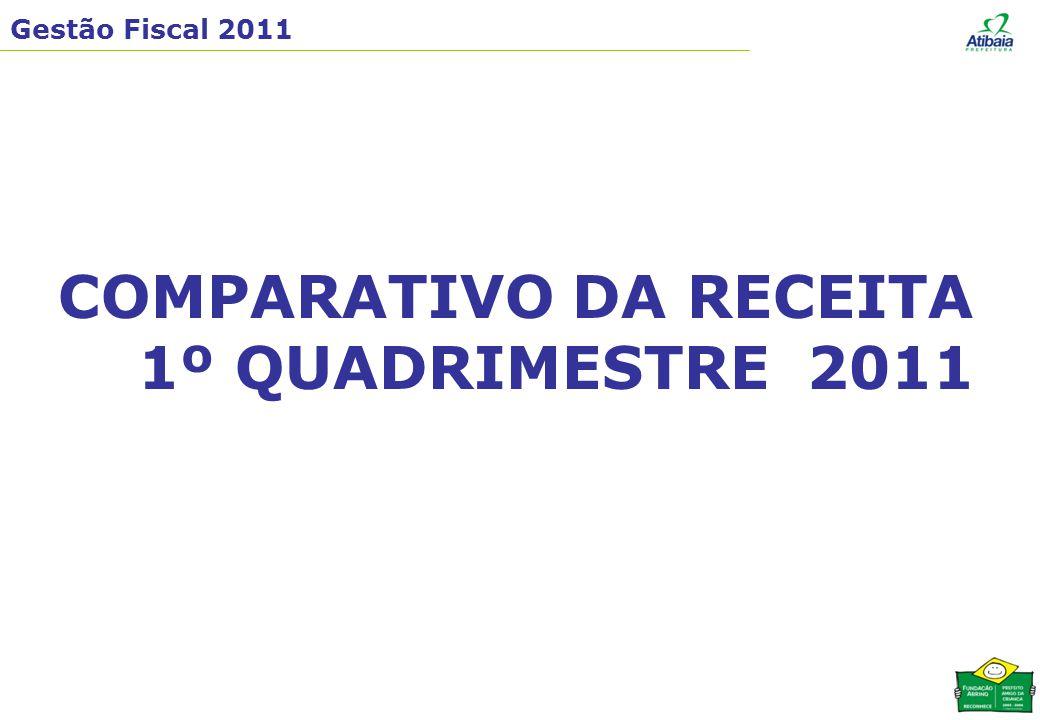 Gestão Fiscal 2011 DEMONSTRATIVO SINTÉTICO DAS RECEITAS