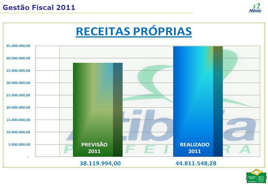 RECEITAS DE IMPOSTOS e TRANSFERÊNCIAS R$ 66.892.992,46