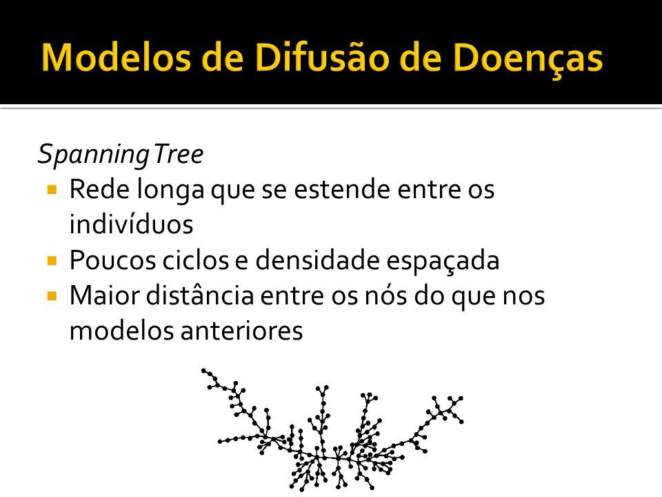 Spanning Tree Rede longa que se estende entre os indivíduos Poucos ciclos e densidade espaçada Maior distância entre os nós do que nos modelos anterio