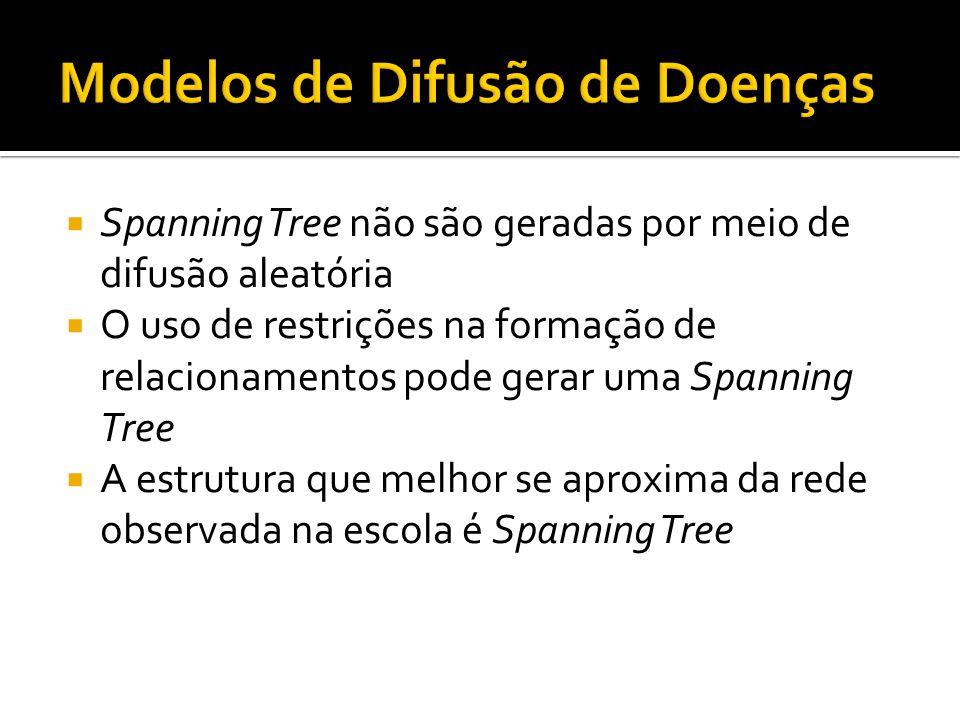 Spanning Tree não são geradas por meio de difusão aleatória O uso de restrições na formação de relacionamentos pode gerar uma Spanning Tree A estrutur
