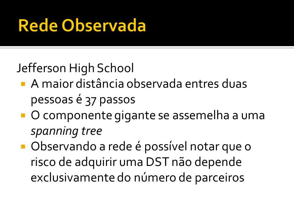 Jefferson High School A maior distância observada entres duas pessoas é 37 passos O componente gigante se assemelha a uma spanning tree Observando a r