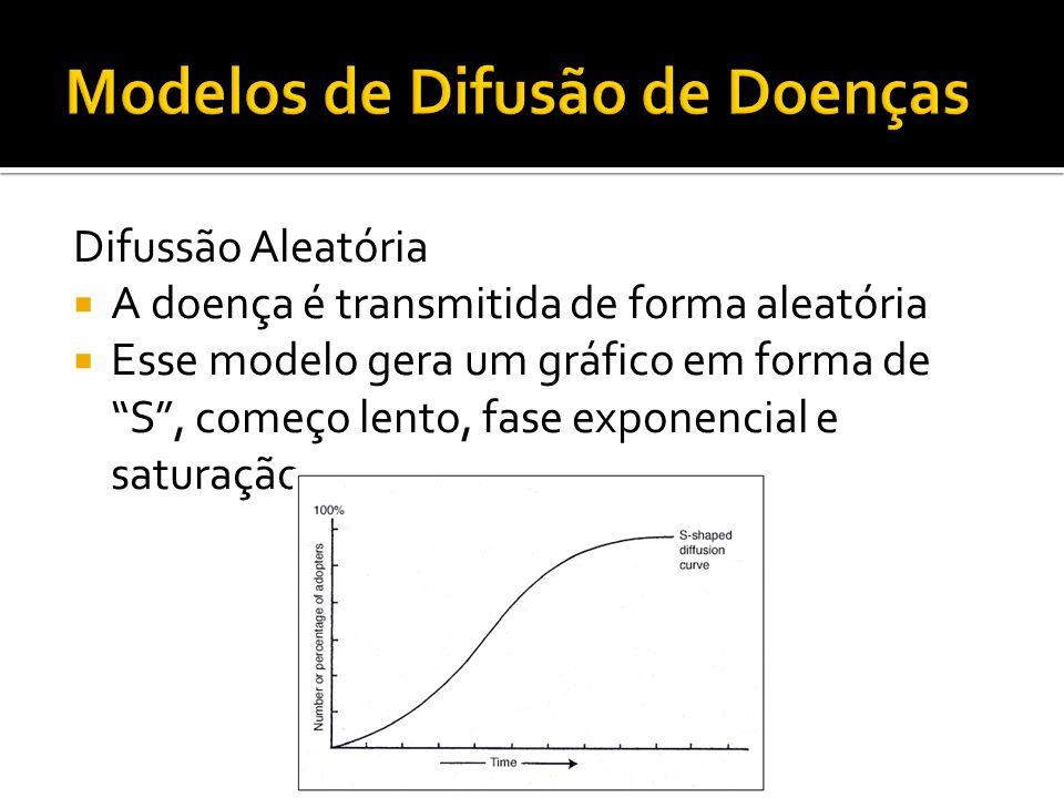 Difussão Aleatória A doença é transmitida de forma aleatória Esse modelo gera um gráfico em forma de S, começo lento, fase exponencial e saturação