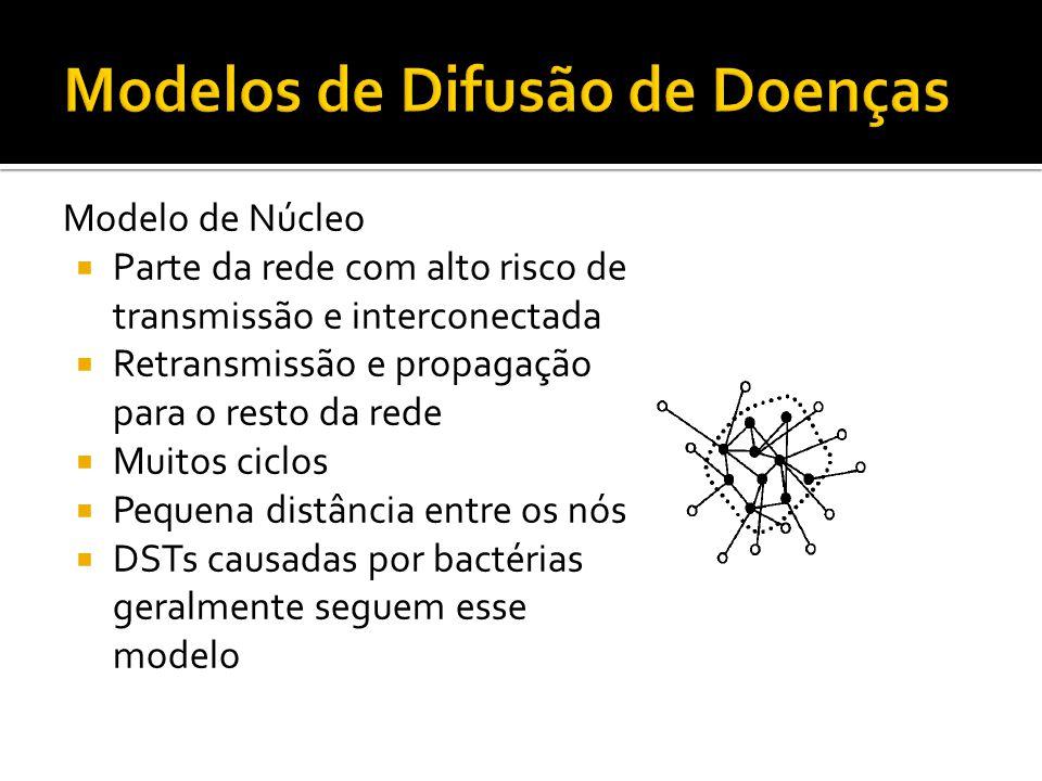 Modelo de Núcleo Parte da rede com alto risco de transmissão e interconectada Retransmissão e propagação para o resto da rede Muitos ciclos Pequena di