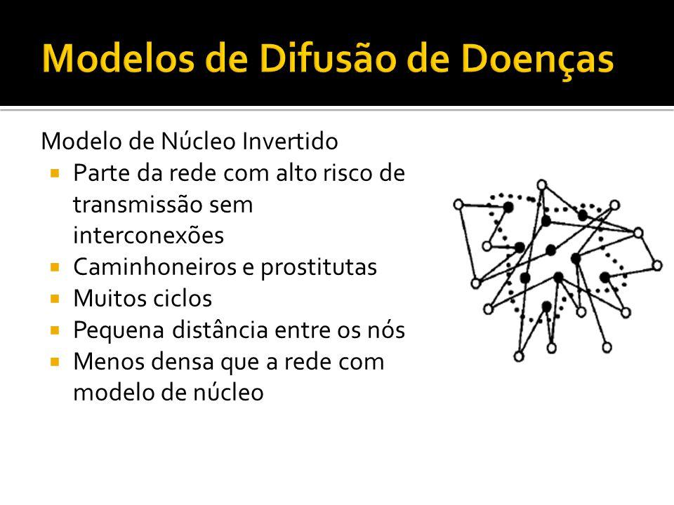 Modelo de Núcleo Invertido Parte da rede com alto risco de transmissão sem interconexões Caminhoneiros e prostitutas Muitos ciclos Pequena distância e