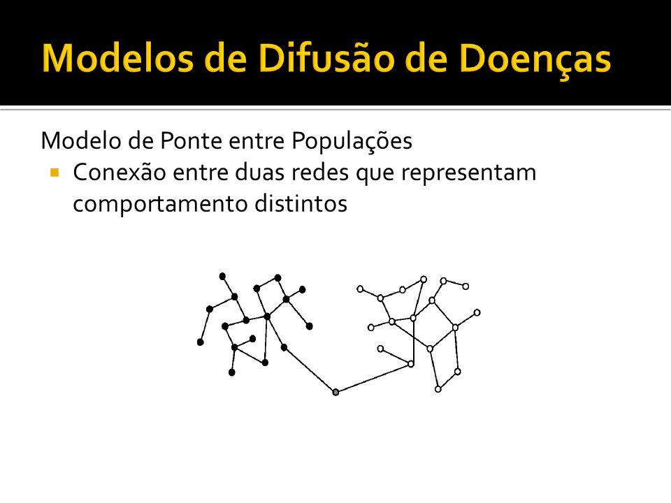 Modelo de Ponte entre Populações Conexão entre duas redes que representam comportamento distintos