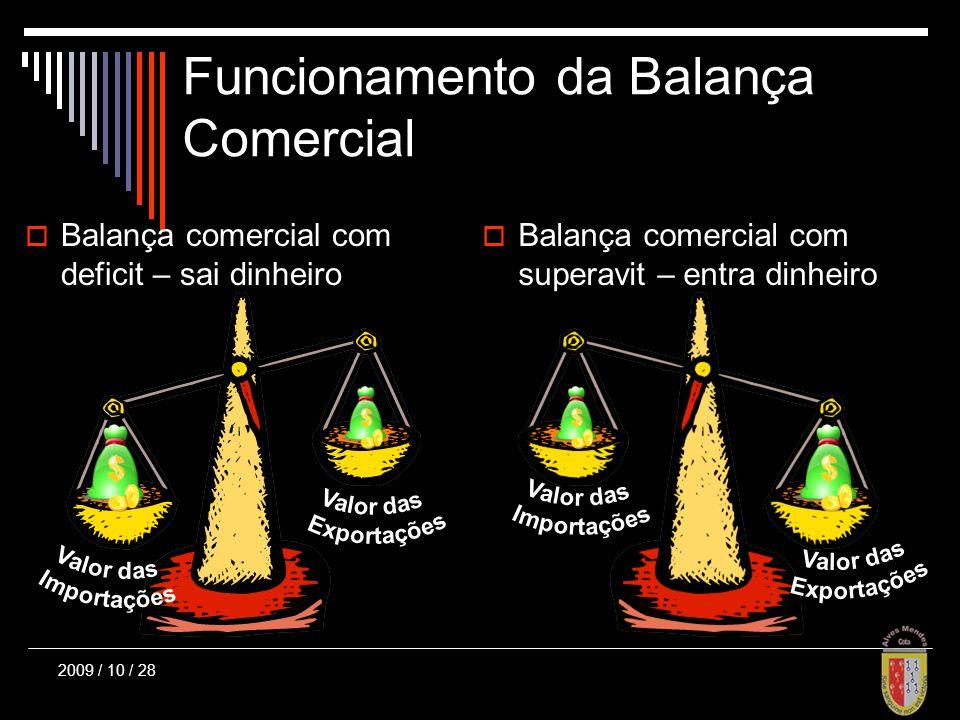 Funcionamento da Balança Comercial Balança comercial com deficit – sai dinheiro Balança comercial com superavit – entra dinheiro 2009 / 10 / 28