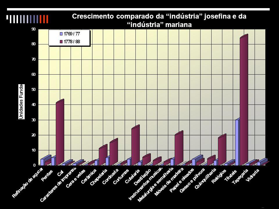 2009 / 10 / 14 Crescimento comparado da indústria josefina e da indústria mariana