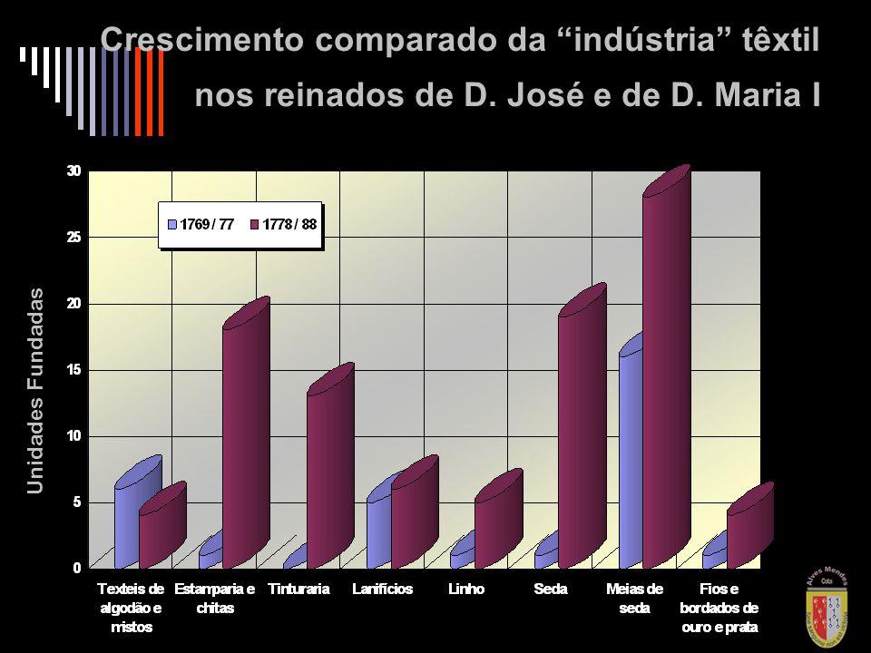 2009 / 10 / 06 Unidades Fundadas Crescimento comparado da indústria têxtil nos reinados de D.