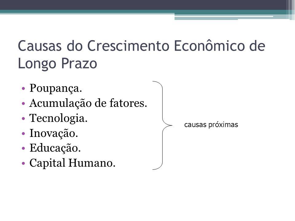 Causas do Crescimento Econômico de Longo Prazo Poupança. Acumulação de fatores. Tecnologia. Inovação. Educação. Capital Humano. causas próximas