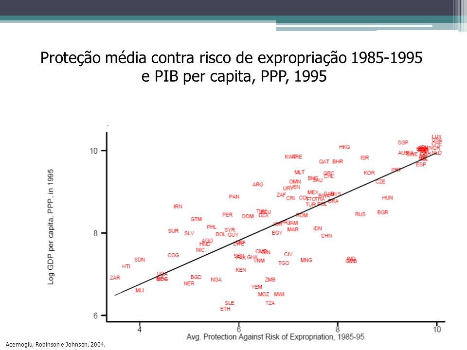Proteção média contra risco de expropriação 1985-1995 e PIB per capita, PPP, 1995 Acemoglu, Robinson e Johnson, 2004.