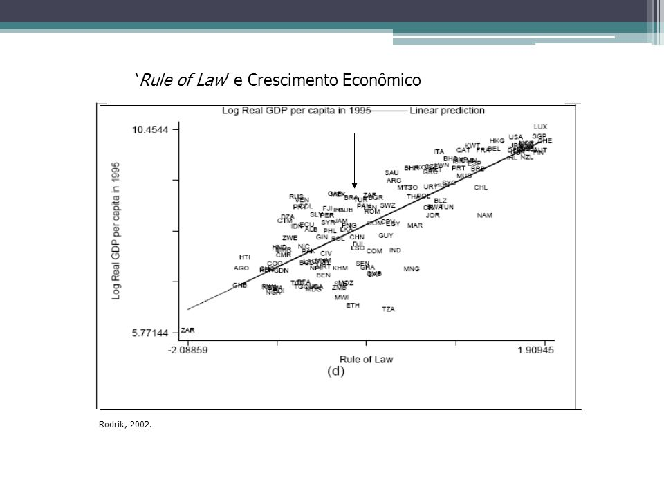 Rule of Law e Crescimento Econômico Rodrik, 2002.