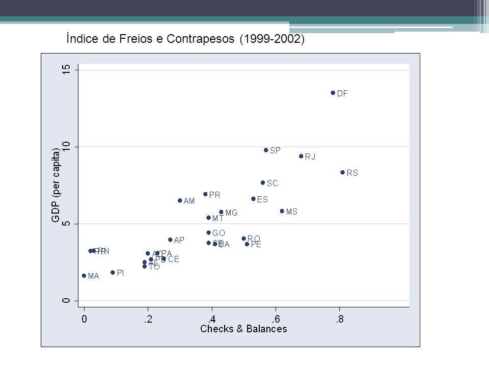Índice de Freios e Contrapesos (1999-2002)