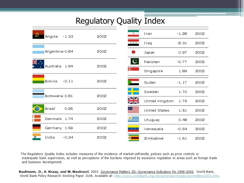 Regulatory Quality Index Kaufmann, D., A. Kraay, and M. Mastruzzi. 2003. Governance Matters III: Governance Indicators for 1996–2002. World Bank, Worl