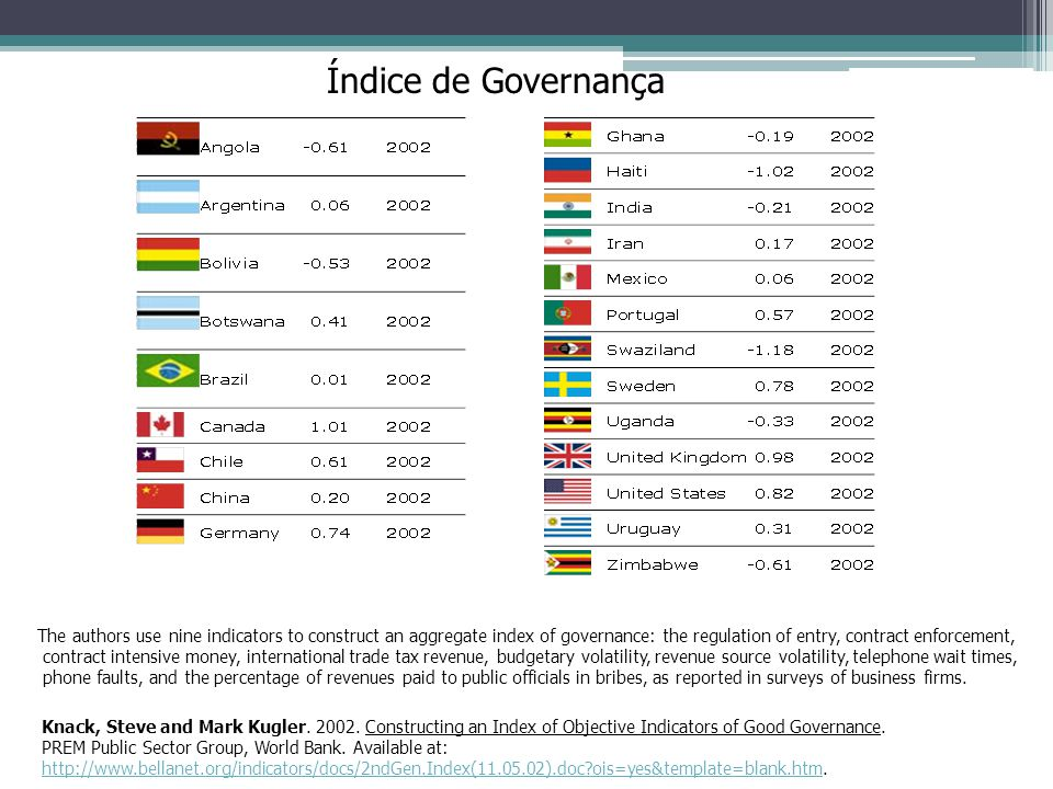 Índice de Governança The authors use nine indicators to construct an aggregate index of governance: the regulation of entry, contract enforcement, con
