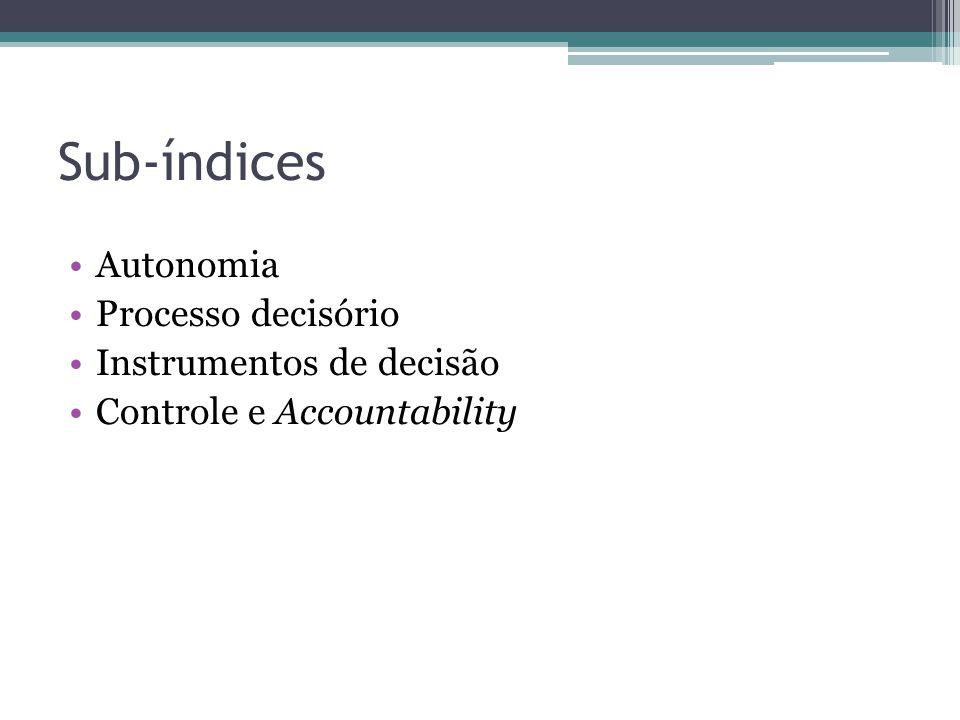 Sub-índices Autonomia Processo decisório Instrumentos de decisão Controle e Accountability