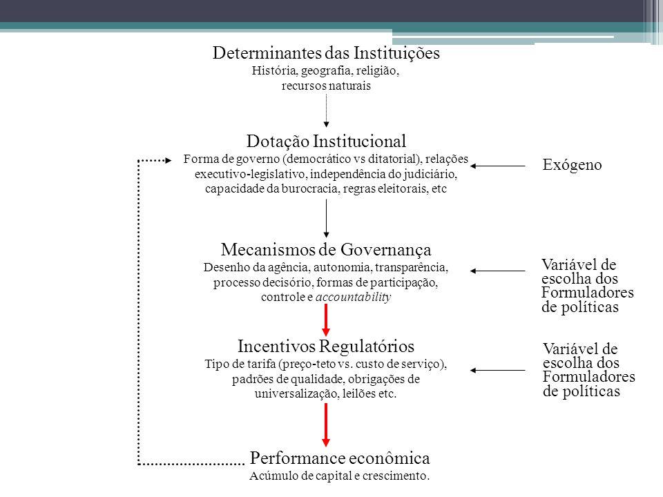Determinantes das Instituições História, geografia, religião, recursos naturais Dotação Institucional Forma de governo (democrático vs ditatorial), re