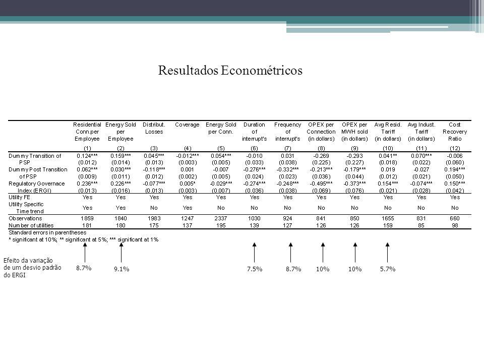 Resultados Econométricos 8.7% 9.1%8.7% Efeito da variação de um desvio padrão do ERGI 7.5%10% 5.7%