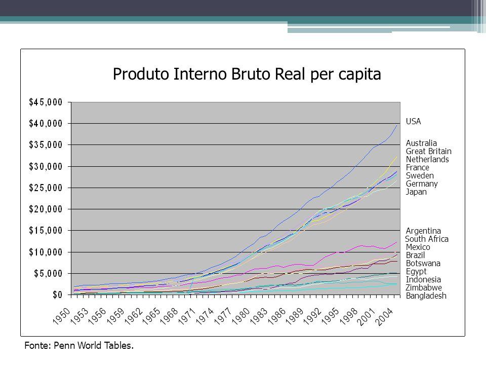 Convergência Teoria econômica esperaria uma convergência entre paises ricos e pobres.