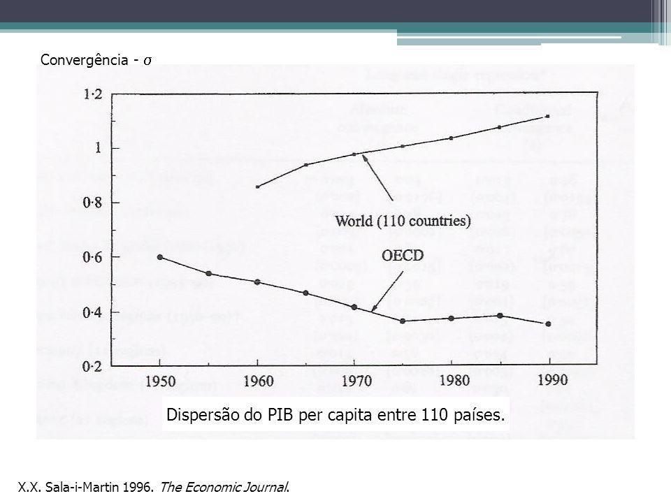 - convergência Condicional Barro. 2001. AEA Papers and Proceedings.