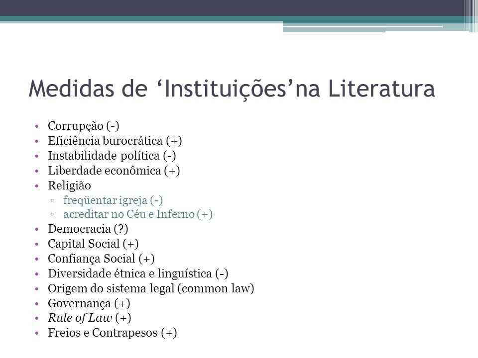 Medidas de Instituiçõesna Literatura Corrupção (-) Eficiência burocrática (+) Instabilidade política (-) Liberdade econômica (+) Religião freqüentar i