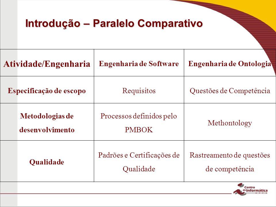 Introdução – Paralelo Comparativo Atividade/Engenharia Engenharia de SoftwareEngenharia de Ontologia Especificação de escopoRequisitosQuestões de Comp
