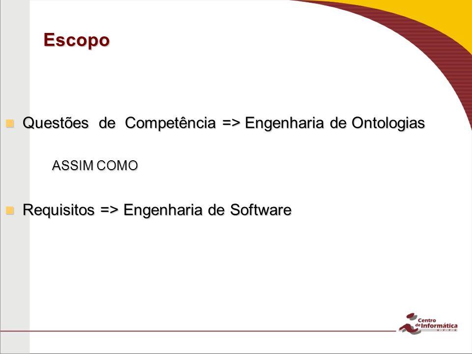 Escopo Questões de Competência => Engenharia de Ontologias Questões de Competência => Engenharia de Ontologias ASSIM COMO Requisitos => Engenharia de